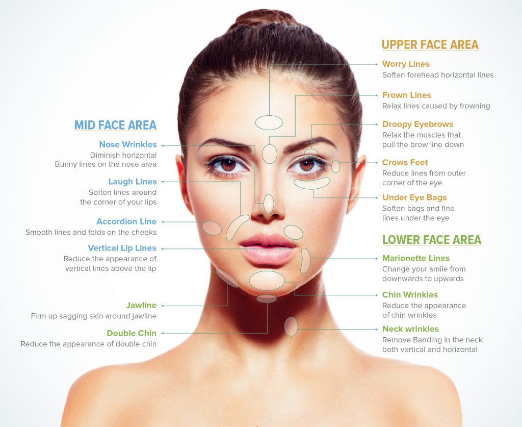 BOTOX & FILLERS | COSMA MEDICAL TRAINING COURSES